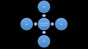 Central HR disciplines