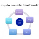 Five steps to successful business transformation